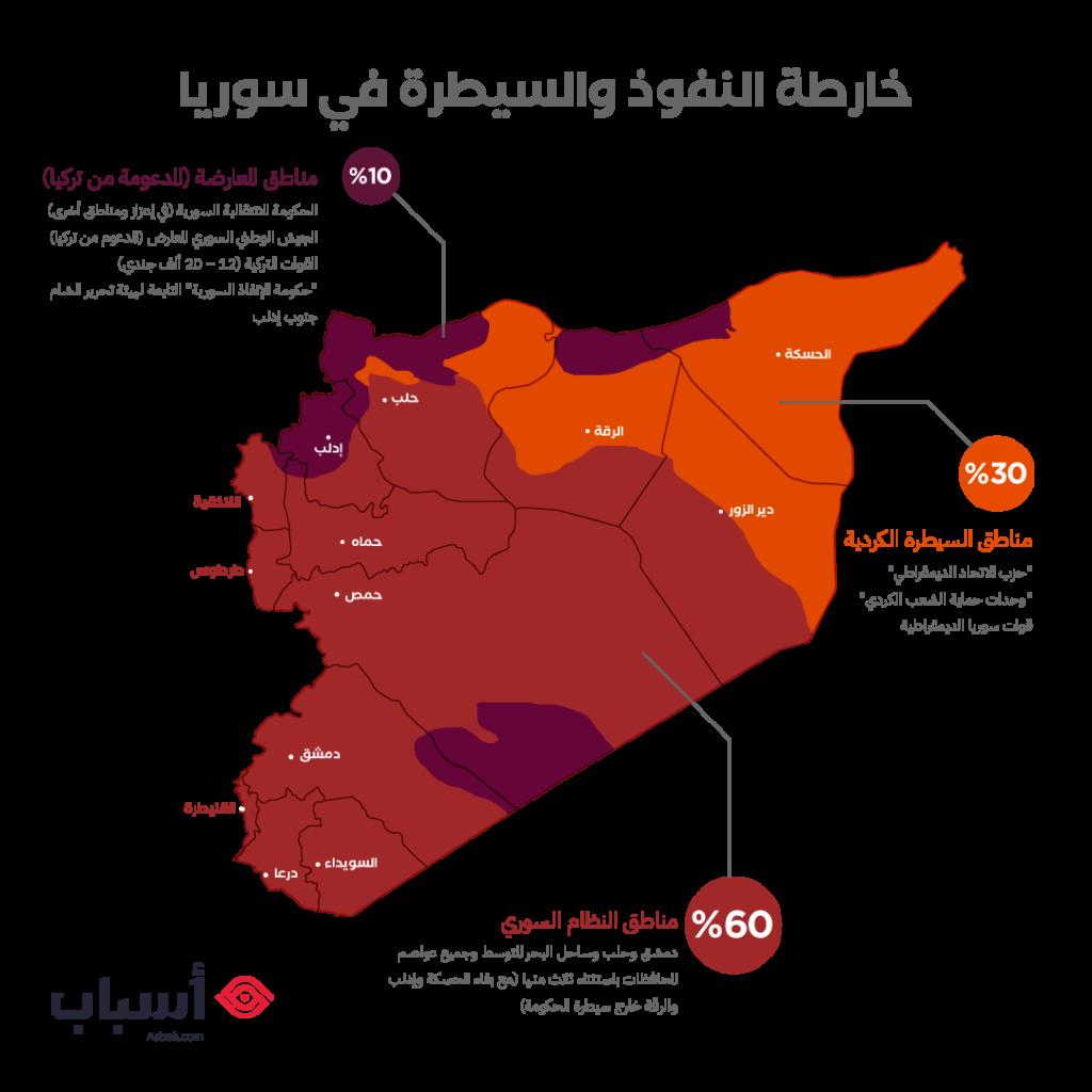 خارطة النفوذ والسيطرة في سورية