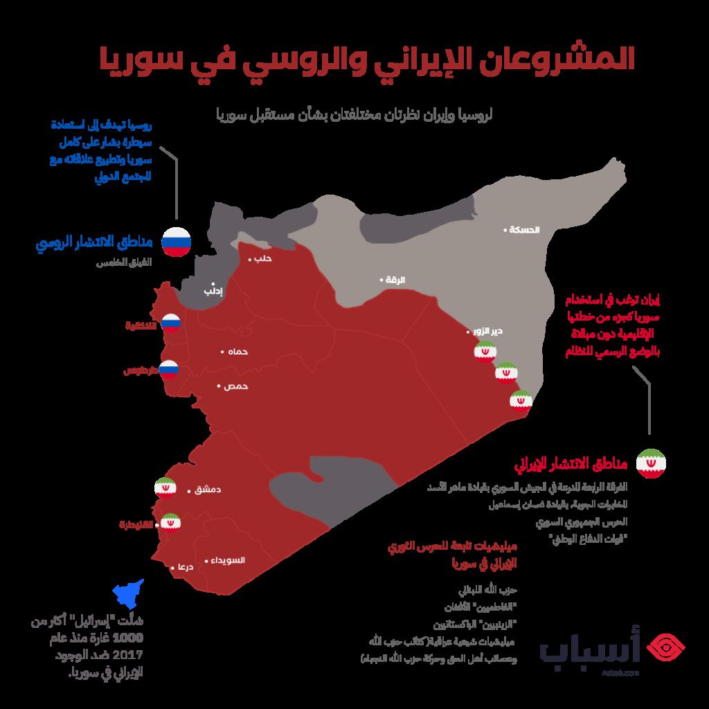 المشروعان الإيراني والروسي في سورية