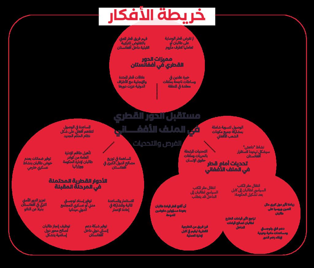 خريطة-دور-قطر